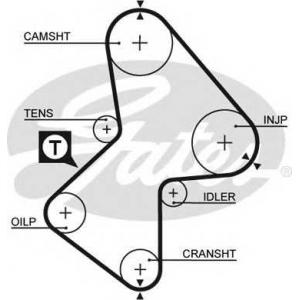 GATES 5212XS Ремінь зубчастий (довж. 60-150)